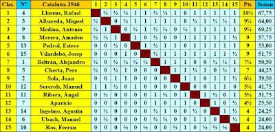 Clasificación por orden de puntuación final del Campeonato Individual de Ajedrez de Catalunya 1946