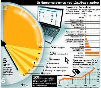 diaforetiko.gr : internet Το INTERNET κλέβει πολύτιμο χρόνο από τη ζωή μας!!