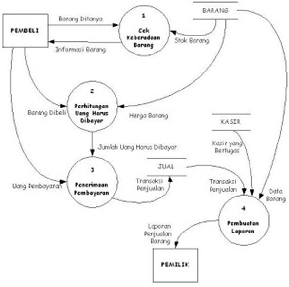 Data flow diagram ipb si pipin anggaliya j penjelasan siklus ccuart Image collections