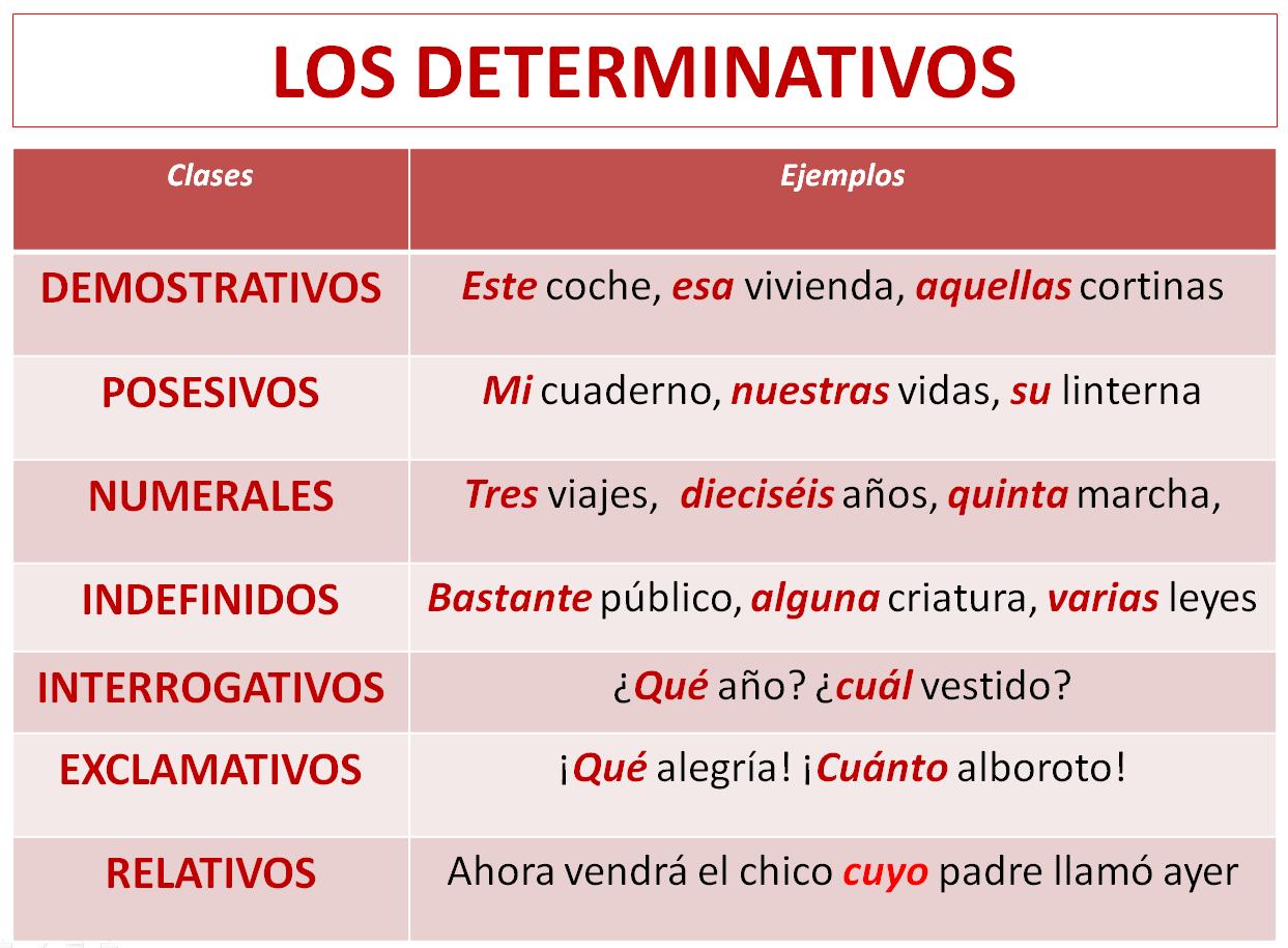 pronombres y adje99tivos indefinidos pdf