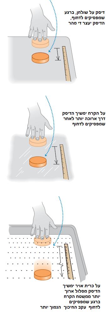 החוק הראשון של ניוטון - ניסוי הדיסק על משטח