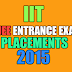 Tips on IIT Admissions-Entrance and Placements 2015