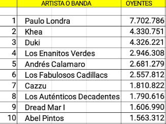 Las diez cuentas argentinas de artistas activos con mas oyentes mensuales en Spotify (10/06/18)