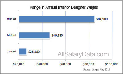 Interior designer salary 2017 grasscloth wallpaper for Interior designer salary