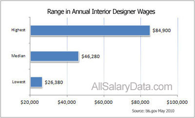 Salary For An Interior Designer