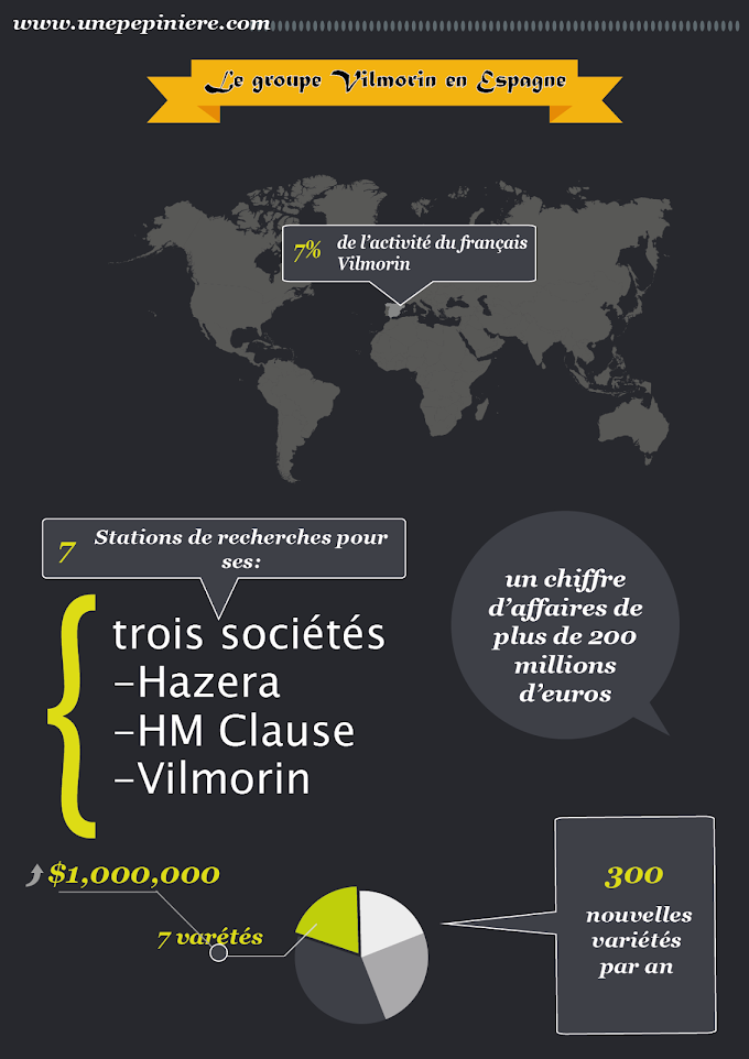 Le groupe français Vilmorin en Espagne (Inforgraphie)