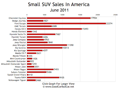 Small SUV Sales Chart June 2011 USA