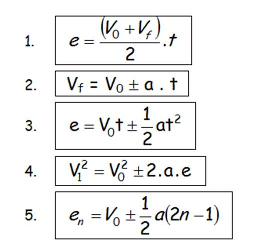 Formula De Aceleracion Con Distancia Y Tiempo