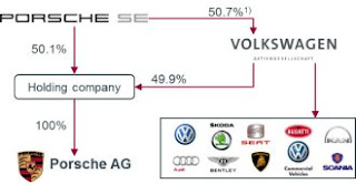 Volkswagen to Take Over Porsche, Finally.