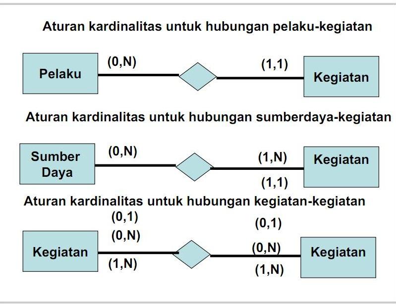 Pembuatan model data desain database program penggunaan diagram rea ccuart Image collections