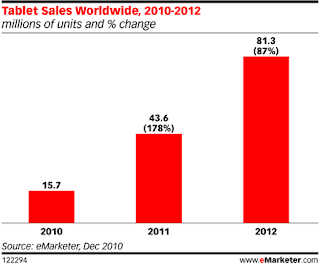 """tablet sales worldwide"""