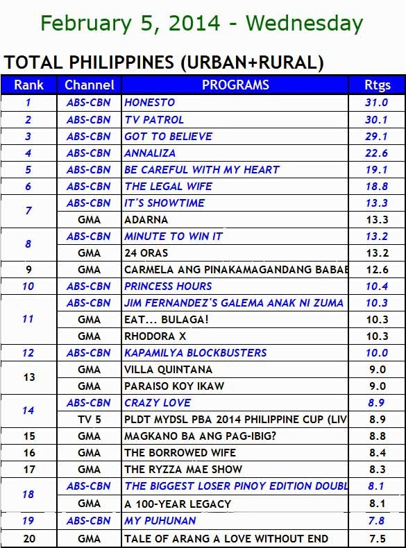 kantar media nationwide tv ratings (Feb 5)