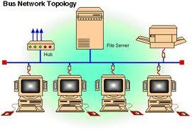 Jenis-Jenis Topologi Jaringan Internet