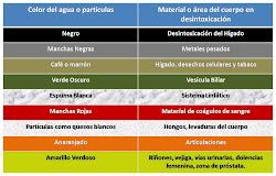 TABLA DE REACCIÓN IONICA