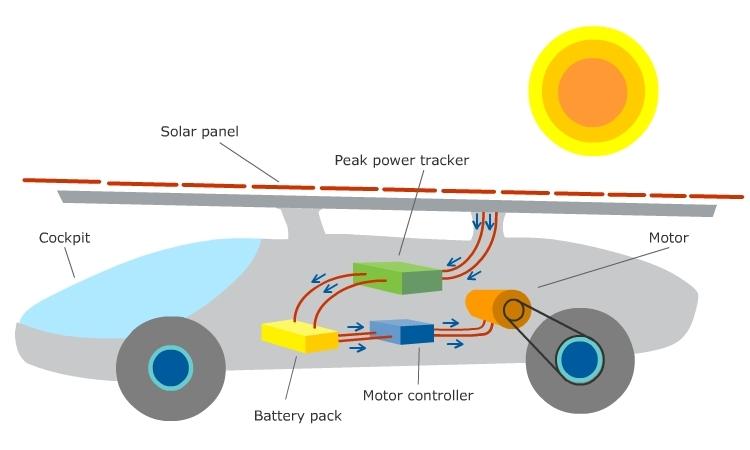 Ukm Car3 Solar Car Tuah The Overall System