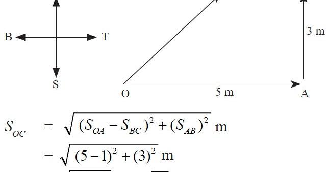 Soal Un Fisika Sma Vektor Download Kumpulan Soal Ujian