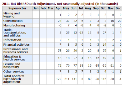 birth-death-2011 Unemployment Rate 7.8%- The Web's Most Complete Report