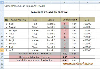 contoh data rumus excel averageif