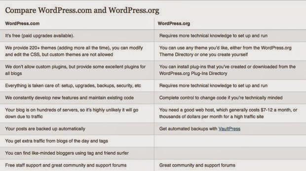 WordPress.com Vs. WordPress.org : eAskme