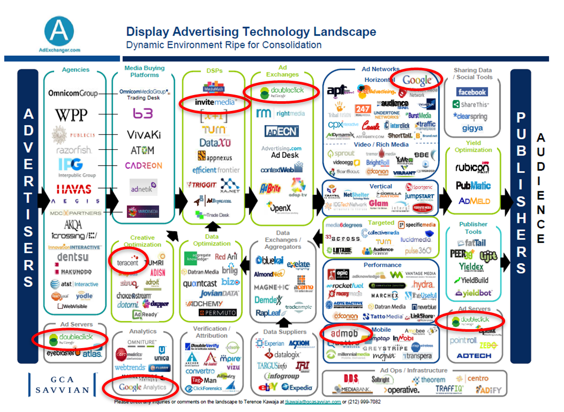 and of course since this chart only shows the display advertising