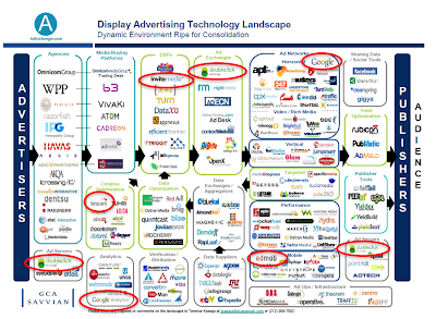 Display Advertising Technology Landscape