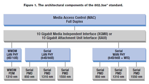 Gigabit Ethernet Technology on 10 Gigabit Ethernet Technology Overview   The Trench