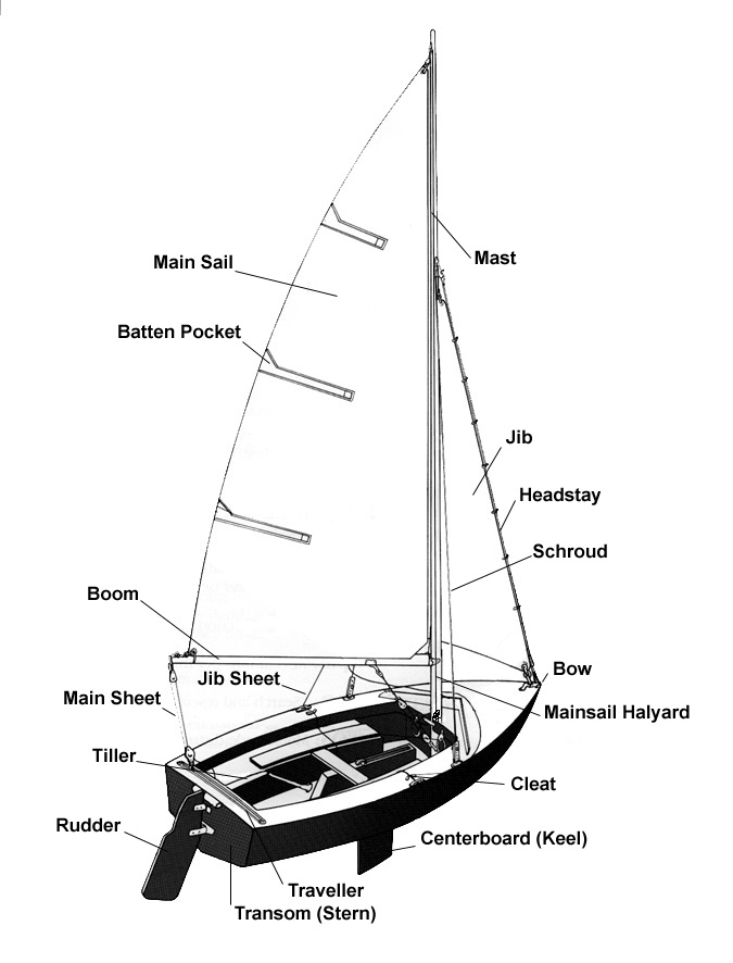 Parts Of A Boat : Simple solo sailing september