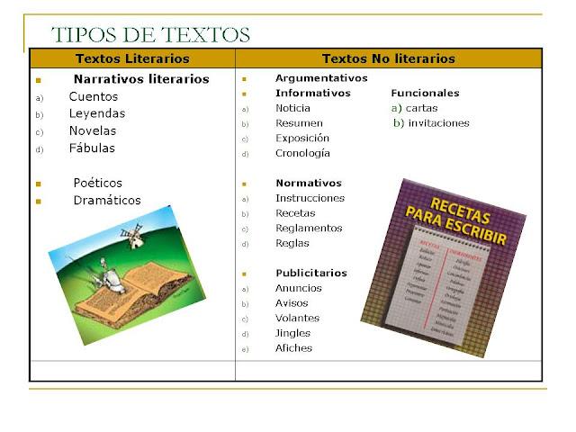 Cuales Son Los Textos Literarios Y No Literarios Ejemplos