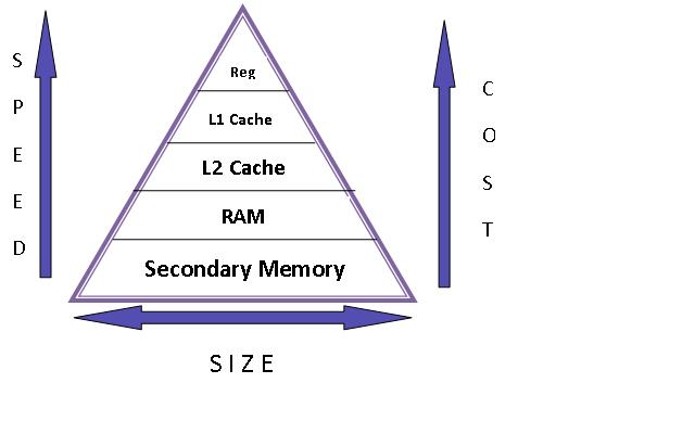 relationship processor speed and memory size