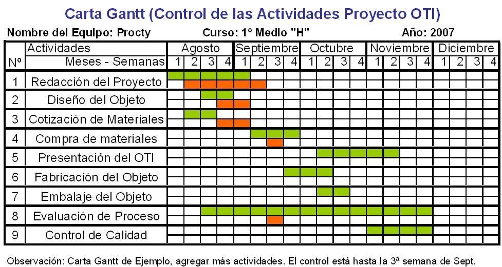 Proyecto tecnologia 2012 carta de gantt ejemplo de carta gantt ccuart Image collections