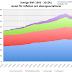 BNP - lånebaserad konsumtion drar upp tillväxten