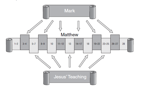 differences and similarities between matthew and mark Which is why those three gospels, matthew, mark, and luke, are called the  let  me compare mark with john to explain how two gospels do it differently in an.