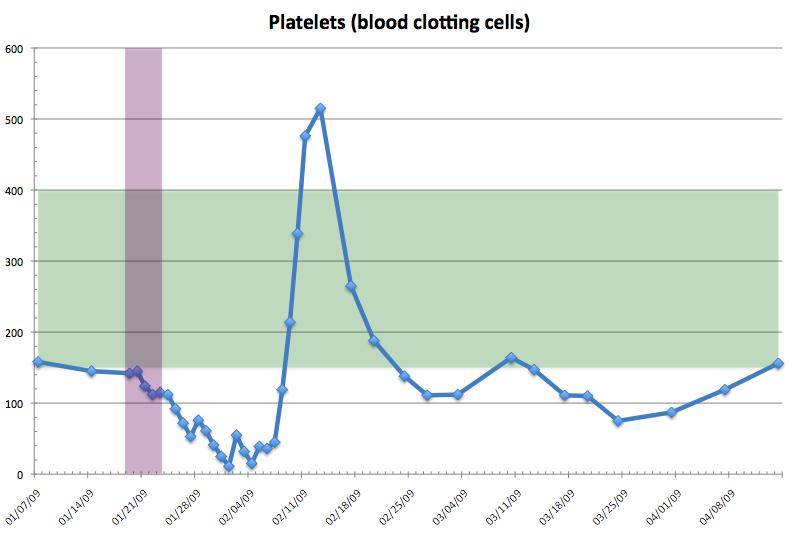 [platelets.png]