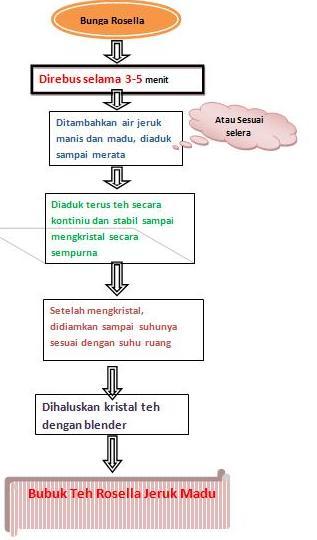 Belajar Pangan  Bubuk Teh Rosella Jeruk Madu