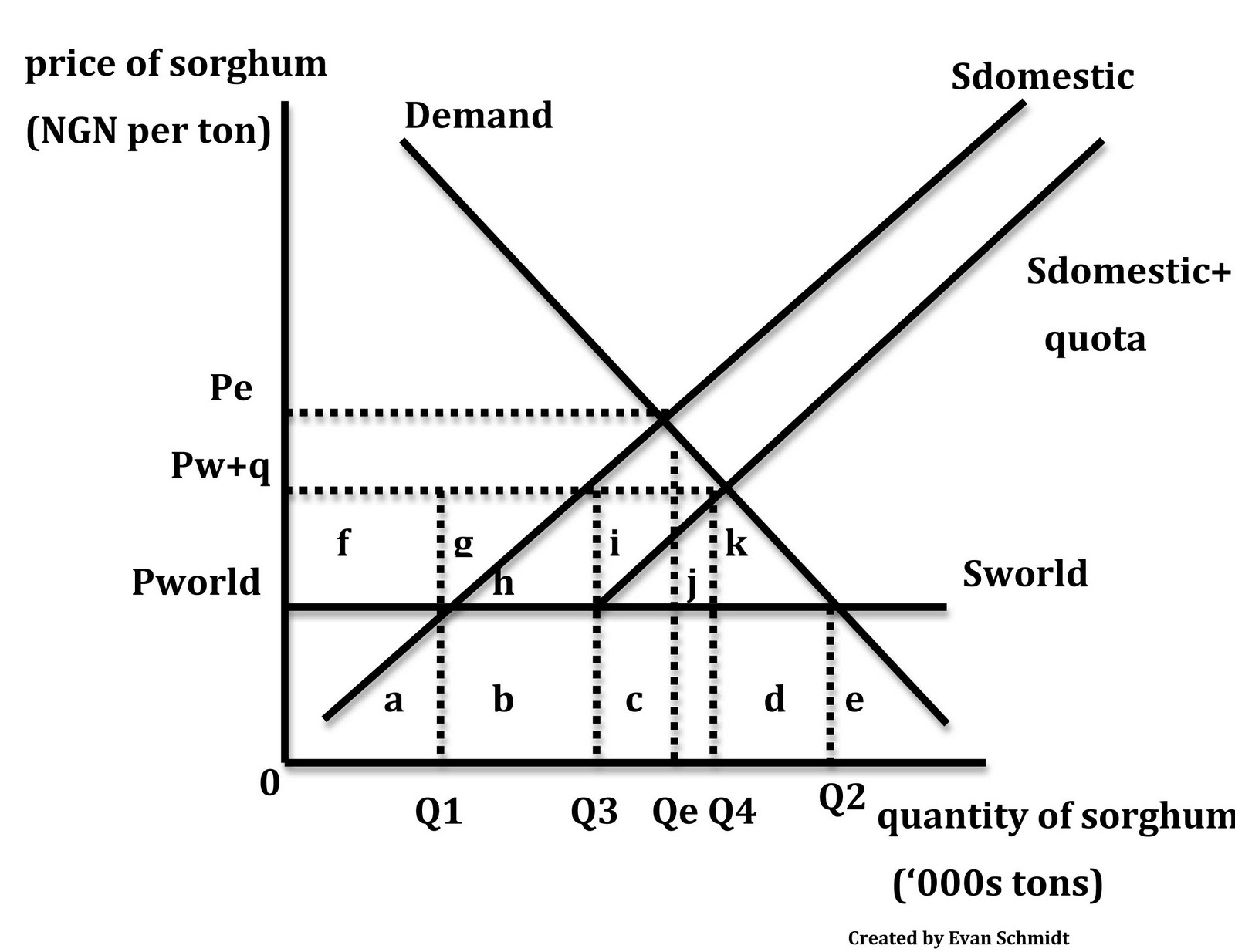 Quota Economics Graph