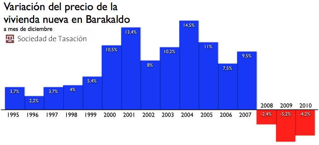 Barakaldo digital el precio de la vivienda nueva cae por for Pisos nuevos en barakaldo