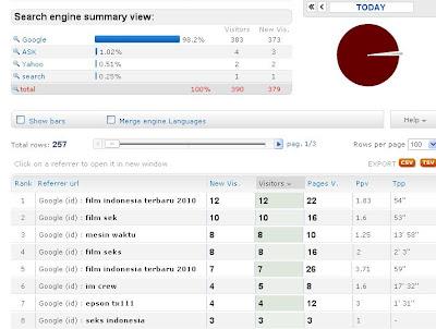 Tabel Visitor dari Search Engine dan Keyword yang dipakai