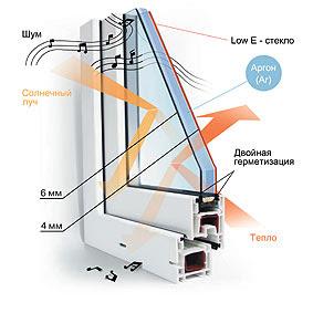 Устройство стеклопакета. Металлопластиковые окна.