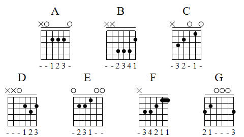 GUITAR CHORDS PATTERN – GRECIAN PATTERNS