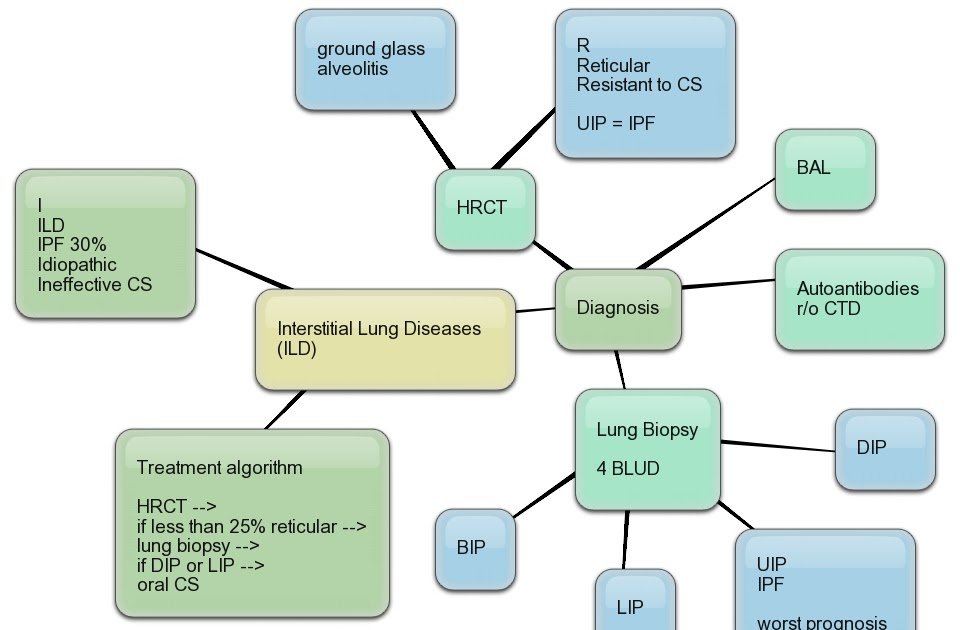 Allergycases Org Interstitial Lung Diseases Ild