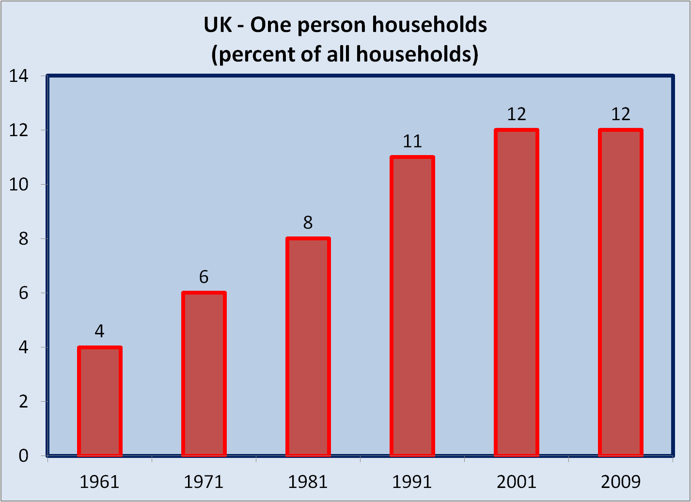 Uk bubble uk economy one is a lonely number for Single person house