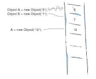 using new on object A creates new space in memory