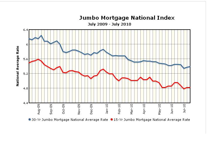 Super Jumbo Mortgage Lenders