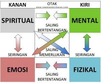 Hubungan antara personaliti akan membentuk kemajuan dan keseimbangan