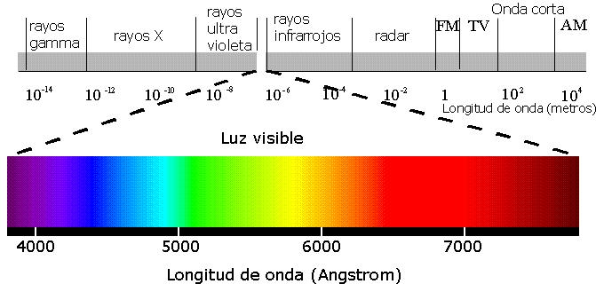 Espectro+electromagn%25C3%25A9tico.jpg