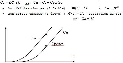 electronique  caract u00e9ristiques des moteurs  u00e0 courant continu