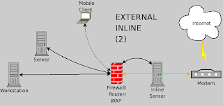 eating security ids ips placement on home network the second diagram shows an external sensor an advantage to this is that you see everything a disadvantage is that you see everything