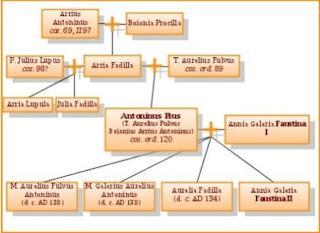 Family tree of Antoninus Pius