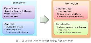 整體OESF之技術發展與推廣概念