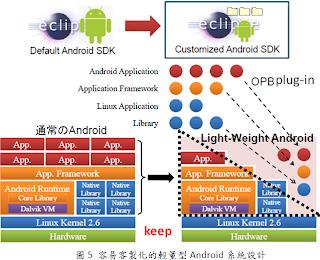 易客製化的輕量型Android系統設計圖